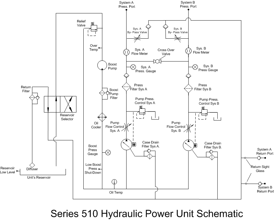series 510 hpu independent dual system hydraulic power unit rh ap hydraulics com hydraulic power unit schematic diagram fife hydraulic power unit manual