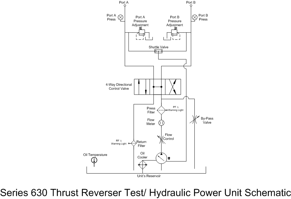Series 630 Thrust Reverser Test Hpu Hydraulic Power Unit