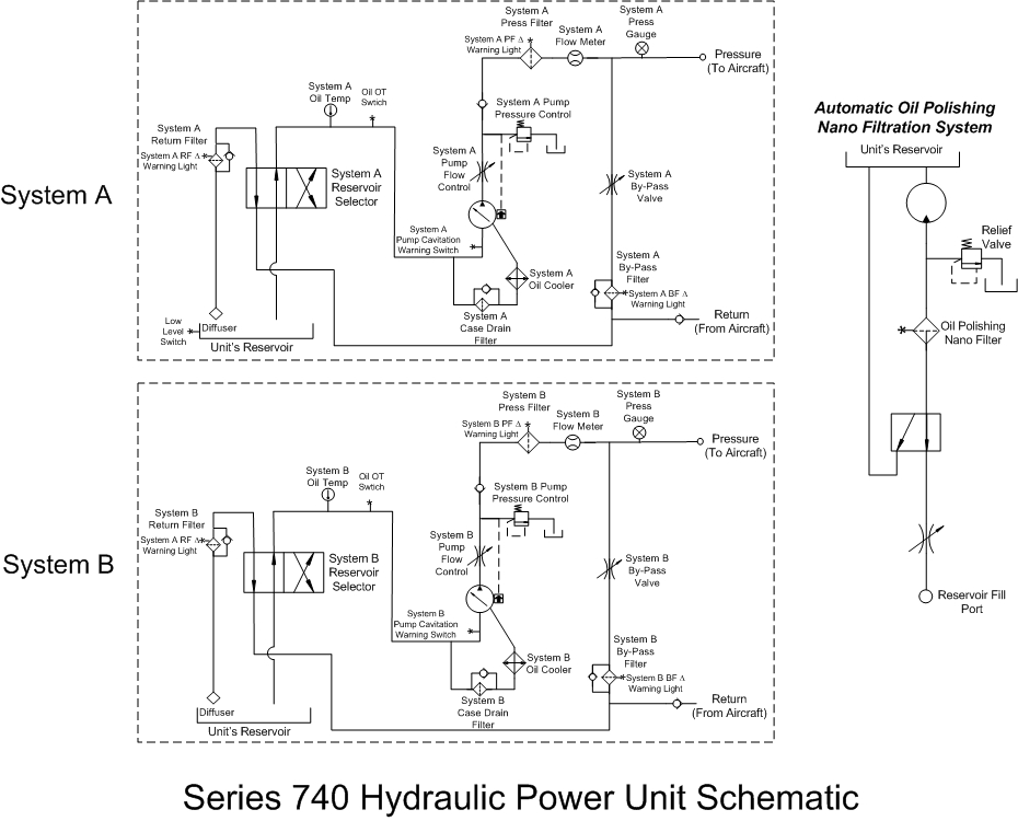 series 740 hpu independent dual system hydraulic power unit rh ap hydraulics com hydraulic power unit schematic diagram hydraulic power unit circuit diagram