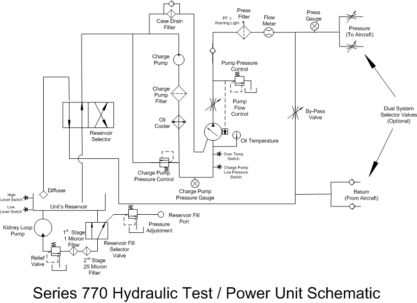 series 770 hpu heavy duty hydraulic power unit rh ap hydraulics com hydraulic power unit circuit diagram hydraulic power unit schematic diagram