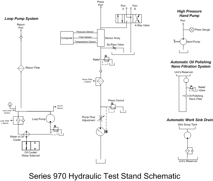 series 970 hydraulic test stand hydraulic test bench schematic 970 hydraulic test stand schematic