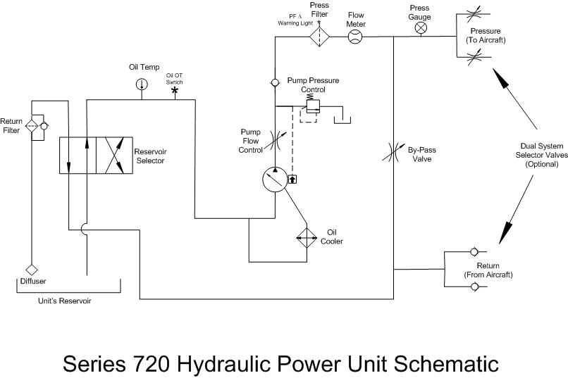 series 720 hpu heavy duty hydraulic power unit