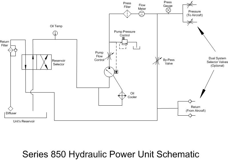 Series 850 HPU - Deisel Hydraulic Power Unit | Hydraulic Power Unit Schematic |  | A&P Hydraulics