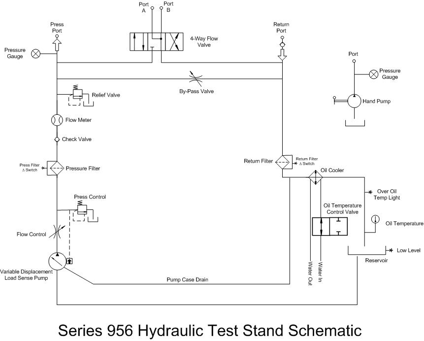 Series 956 - Hydraulic Test Stand   Hydraulic Test Bench Schematic      A&P Hydraulics
