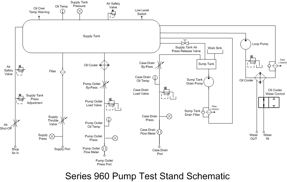 Series 960 - Hydraulic Test Stand | Hydraulic Test Bench Schematic |  | A&P Hydraulics